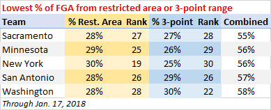 Lowest percentage of shots taken from the restricted area or 3-point range