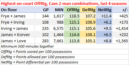 Most points scored per 100 possessions, Cavs two-man combinations