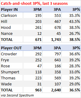 Catch-and-shoot 3-point percentage, last three seasons