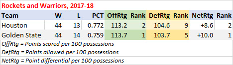 Rockets and Warriors stats, 2017-18
