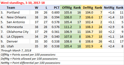 Blazers, Pelicans, Spurs, Timberwolves, Thunder, Nuggets, Clippers and Jazz stats, 2017-18