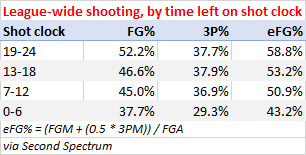 League-wide shooting by time left on the shot clock