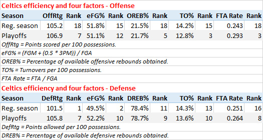 Celtics four factors