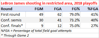 LeBron James shooting in the restricted area