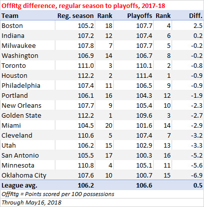 OffRtg difference, regular season to playoffs