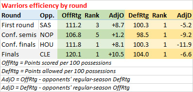 Warriors efficiency by round
