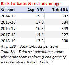 Back-to-backs and rest advantage games, last 5 seasons
