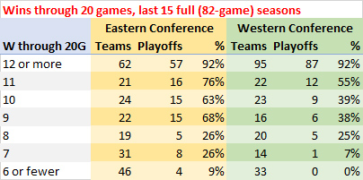 Wins through 20 games, last 15 full seasons