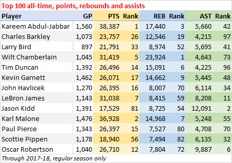Top 100 all-time, points, rebounds and assists