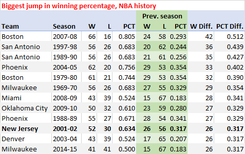 Biggest jumps in winning percentage, NBA history