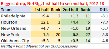 Biggest drop, point differential per 100 possessions, first half to second half