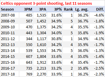 Celtics opponent 3-point shooting, last 11 seasons