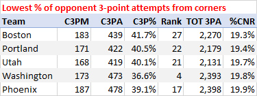 Lowest percentage of opponent 3-point attempts from the corners, 2017-18