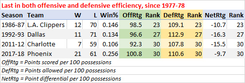 Teams that ranked last in both offensive and defensive efficiency