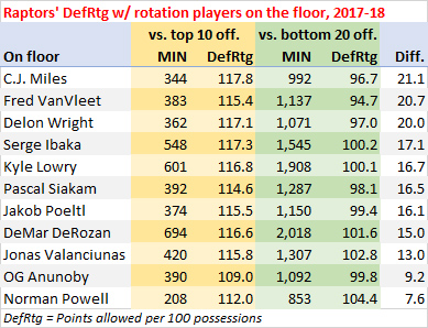 Raptors points allowed per 100 possessions with player on the floor