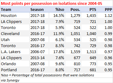 Most points per possession on isolations since 2004-05