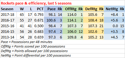 Rockets last five seasons