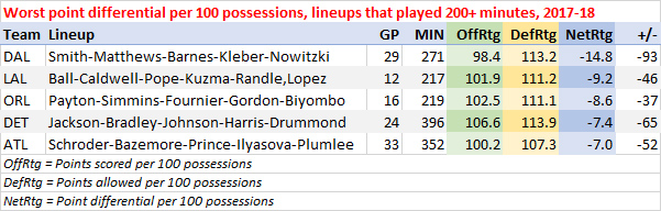 Worst point differential per 100 possessions, lineups that played at least 200 minutes