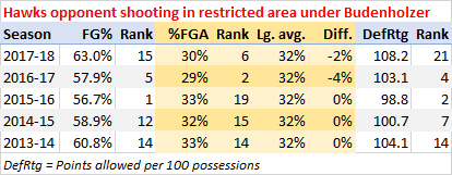 Hawks opponent shooting in the restricted area, last 5 seasons