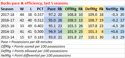 Bucks last five seasons