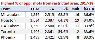 Highest percentage of opponent shots from the restricted area