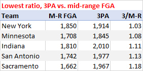 Lowest ratio, 3-point attempts to mid-range attempts