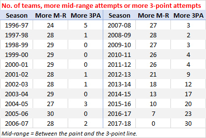 Number of teams, more mid-range attempts or more 3-point attempts