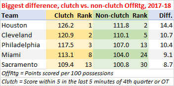 Biggest difference, offensive efficiency, clutch vs. non-clutch possessions