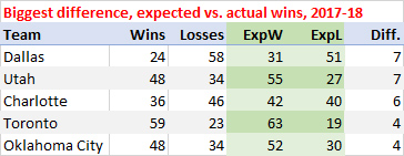 Biggest differential, expected wins vs. actual wins