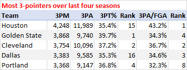 Most 3-pointers over last four seasons