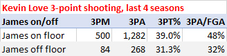 Kevin Love 3-point shooting over last four seasons