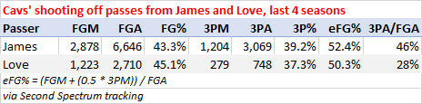 Cavs' shooting off passes from James and Love