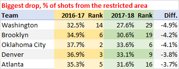 Biggest drop, percentage of shots from the restricted area
