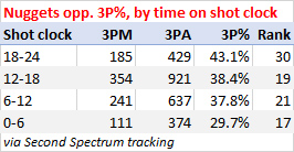 Nuggets opponent 3-point shooting by time on the shot clock