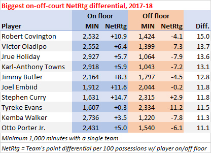 Biggest on-off-court NetRtg differential, 2017-18