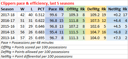 Clippers last five seasons