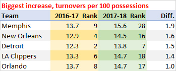 Biggest increase, turnovers per 100 possessions