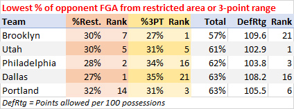 Lowest percentage of opponent shots from restricted area or 3-point range