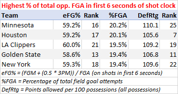 Highest percentage of opponent shots in first 6 seconds of shot clock