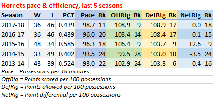 Hornets last five seasons