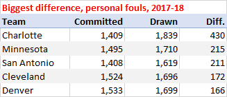Biggest differential, fouls drawn vs. committed