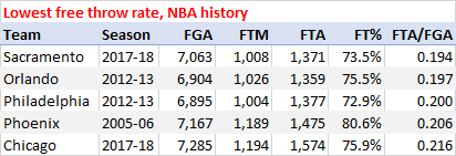 Lowest free throw rate, NBA history