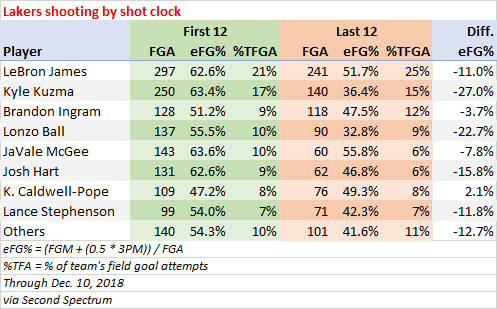 Lakers players shooting according to time on the shot clock