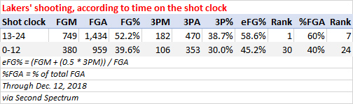 Lakers shooting according to time on the shot clock