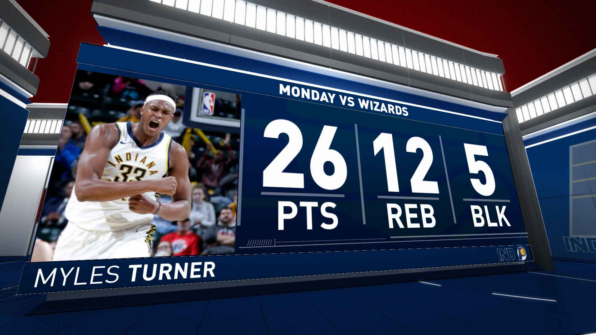 Turner Scores 26 in Win over Wizards