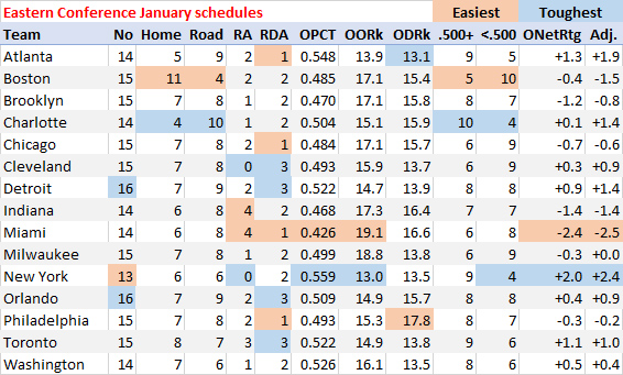 Eastern Conference schedule breakdown for January