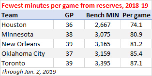 Fewest bench minutes per game, 2018-19