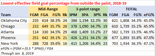 Lowest effective field goal percentage from outside the paint