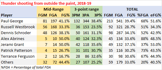 Thunder shooting from outside the paint