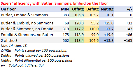 Sixers combinations